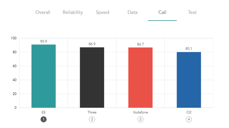 EE mobile tops every chart in Rootmetrics 2017 best mobile survey - Calls 792.442