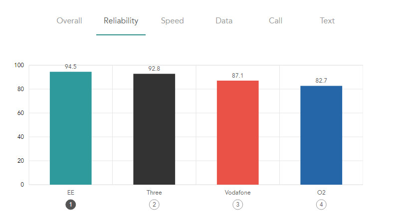 EE mobile tops every chart in Rootmetrics 2017 best mobile survey - Reliability 792.442