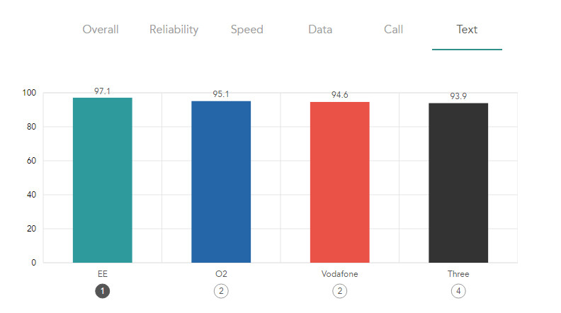 EE mobile tops every chart in Rootmetrics 2017 best mobile survey - Texts 792.442