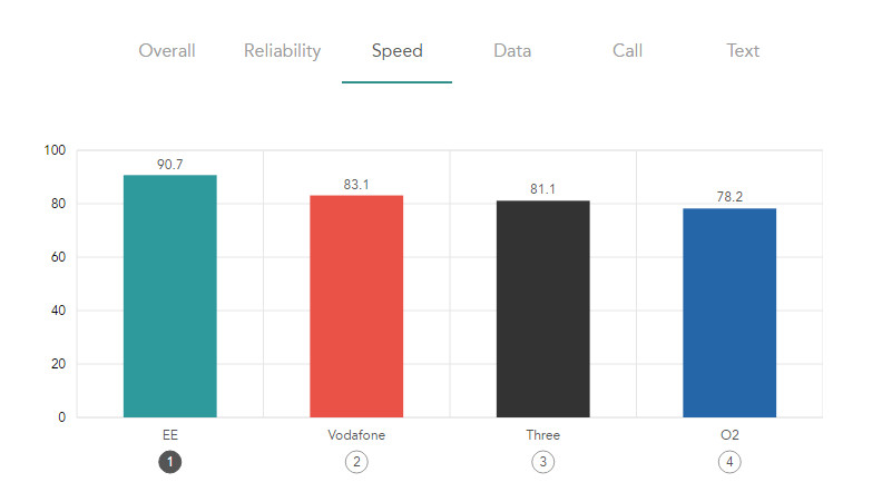 EE mobile tops every chart in Rootmetrics 2017 best mobile survey - Speed 792.442