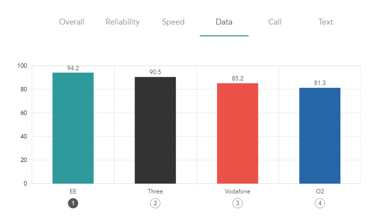 EE mobile tops every chart in Rootmetrics 2017 best mobile survey - Data 792.442