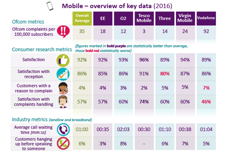 Tesco Mobile tops customer complaint study while Vodafone loses out