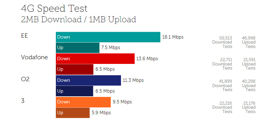 Best of 2017: EE wins Android speed test, again 1