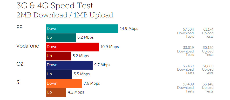 EE wins fourth Android data speed test