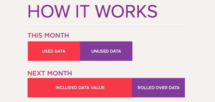 Are you making the most of your data rollover and who offers the best deals?