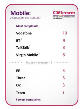 Tesco Mobile rated UK's best by Ofcom