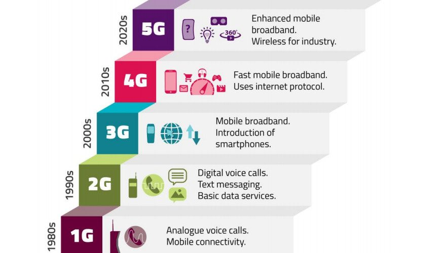 Ofcom publishes plans for improving mobile coverage and supporting 5G in the UK 1