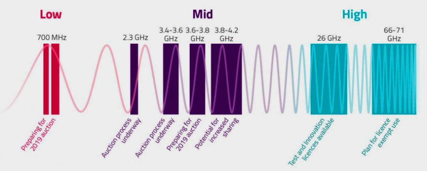 Ofcom publishes plans for improving mobile coverage and supporting 5G in the UK 2
